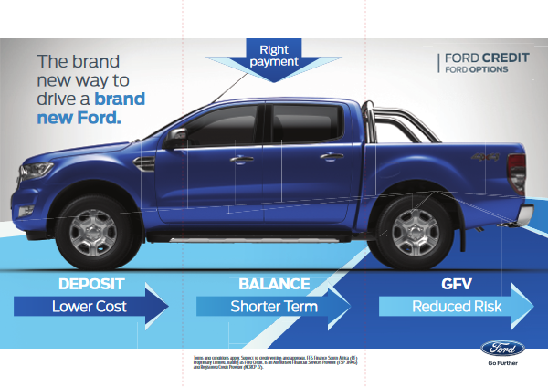 Ford Options infographic
